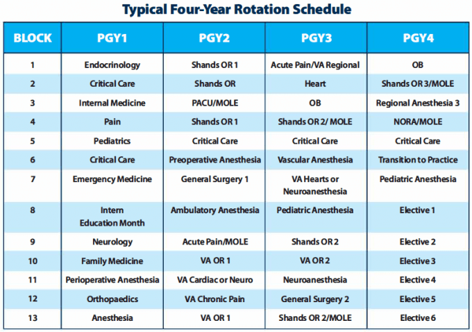Sample of a typical four year rotation schedule