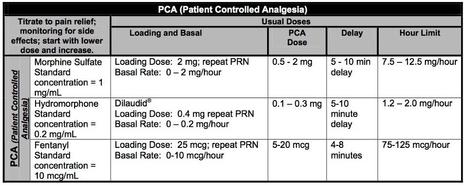 Patient controlled analgesia table