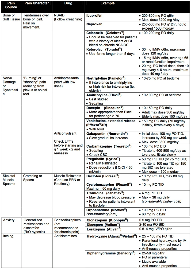 Pain characteristics table