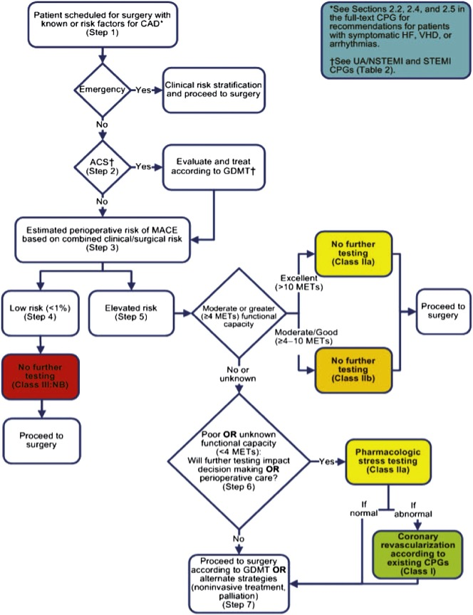 Preoperative cardiac assessment flowchart