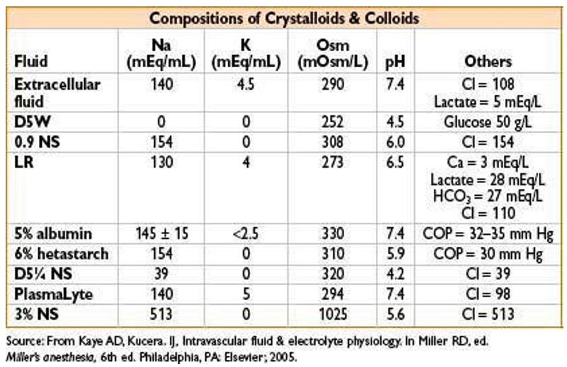 Fluid composition table