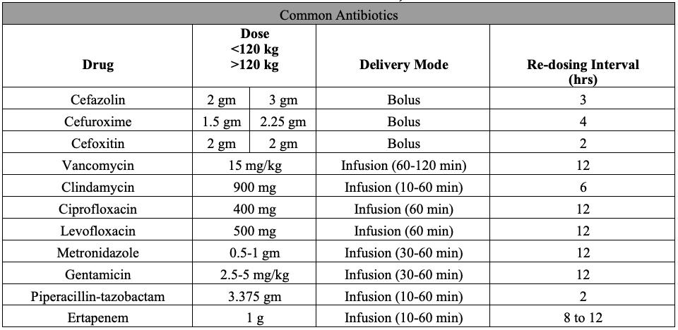 Prophylactic antibiotic administration